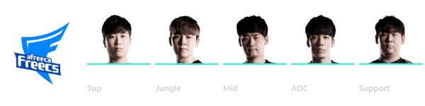 Afreeca Freecs League of Legends Worlds 2018 Team