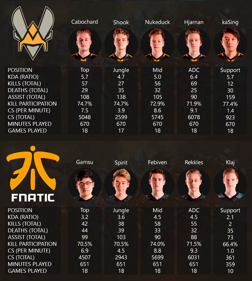 EU LCS Playoffs 2016 Viertelfinale Vitality vs Fnatic