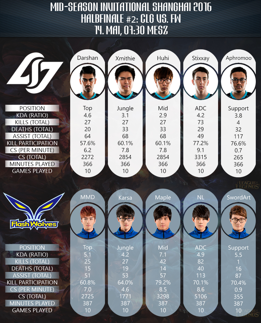 Halbfinale Mid Season Invitational 2016 Team Statistiken CLG vs FW