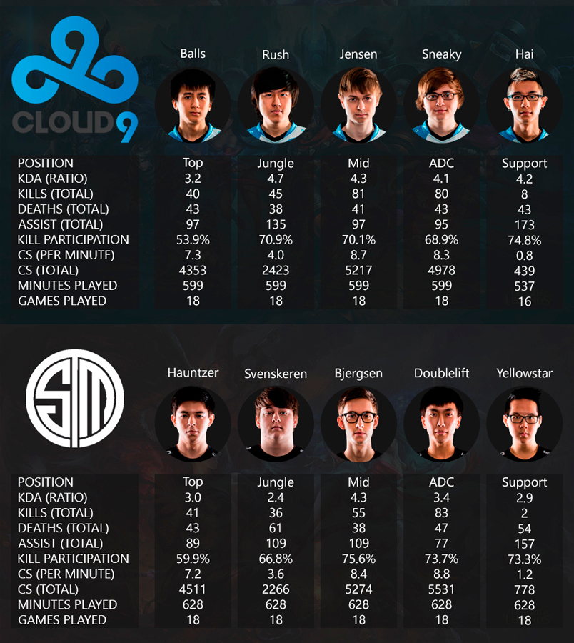 NA LCS Playoffs 2016 Viertelfinale Cloud9 vs TSM