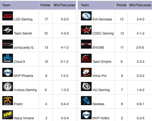 TI5 haupt-event standings