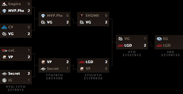 TI5 mainevent tag 6 Grand Finals spielplan resultate lower bracket