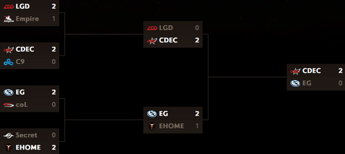 TI5 mainevent tag 6 Grand Finals spielplan resultate upper bracket