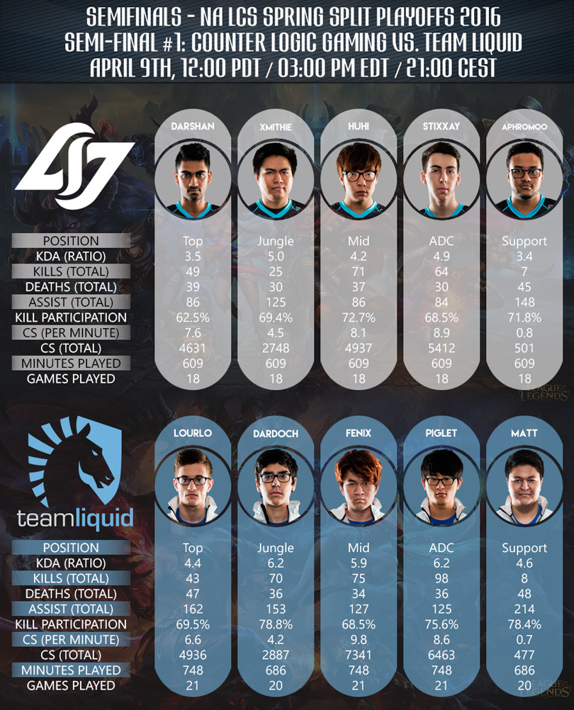 Teamkader und Stats CLG vs Team Liquid NA LCS Spring Playoffs 2016 Halbfinale.jpg