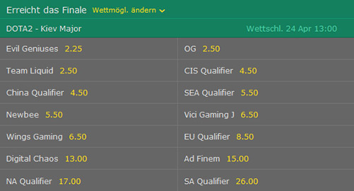 Wettquoten Finaleinzug Kiev Major 2017 bet365
