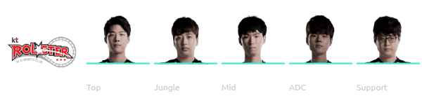 kt Rolster League of Legends Worlds 2018 Team